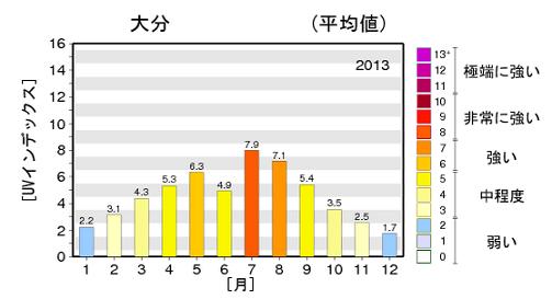 紫外線 データ