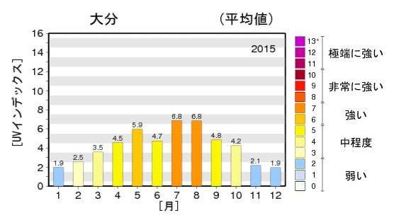 紫外線年間推移 2015